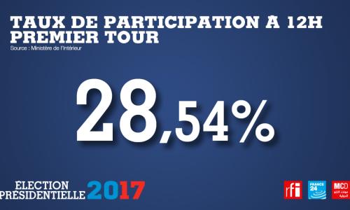 Présidentielle française : à midi, un taux de participation quasiment identique à 2012